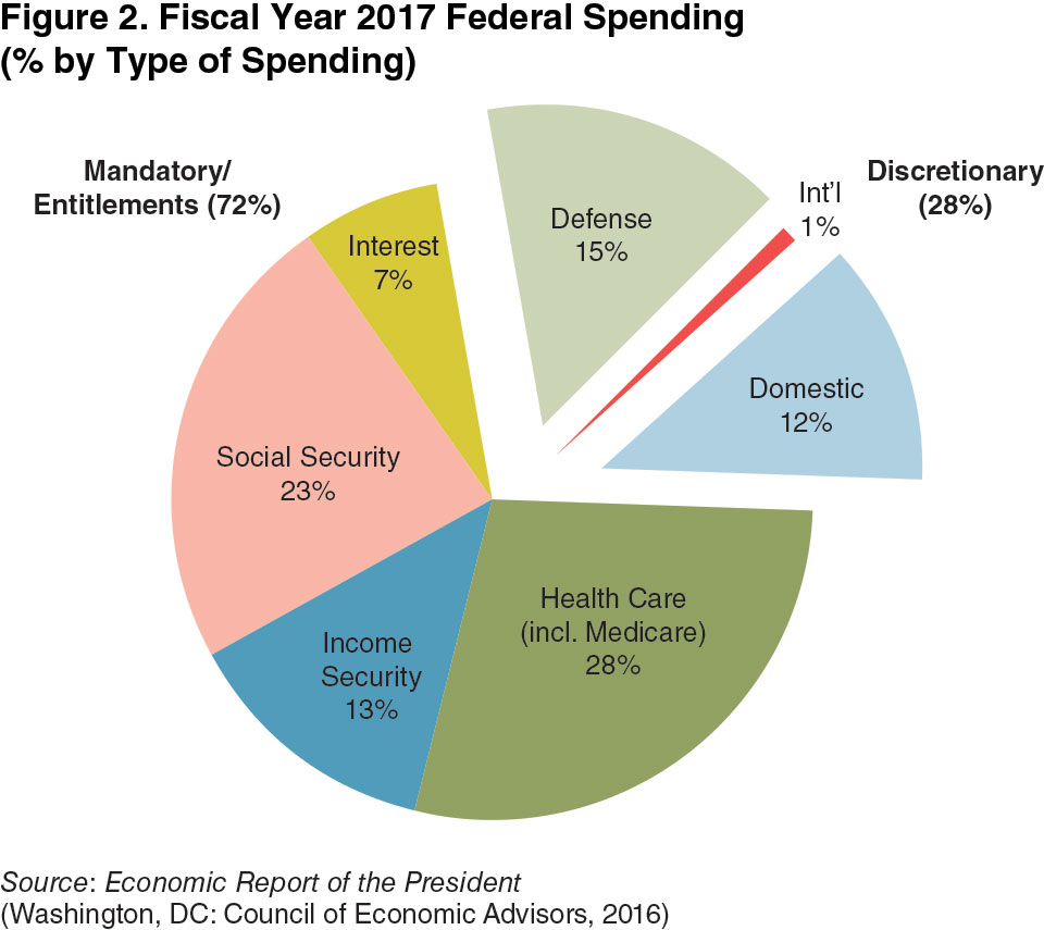 Chapter 4 the american defense budget 20172020 national the defense budget will face increasing pressure in the next 4 years from other competing requirements for federal spending such as higher interest nvjuhfo Image collections