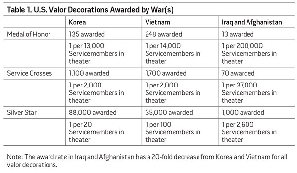 Table 1. U.S. Valor Decorations Awarded by War(s)