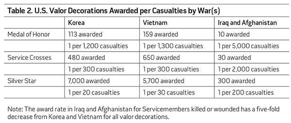 Table 2. U.S. Valor Decorations Awarded per Casualties by War(s)