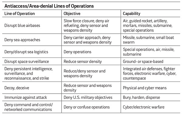Antiaccess/Area-denial Lines of Operations