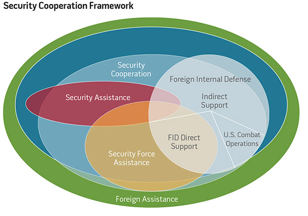 Security Cooperation Framework