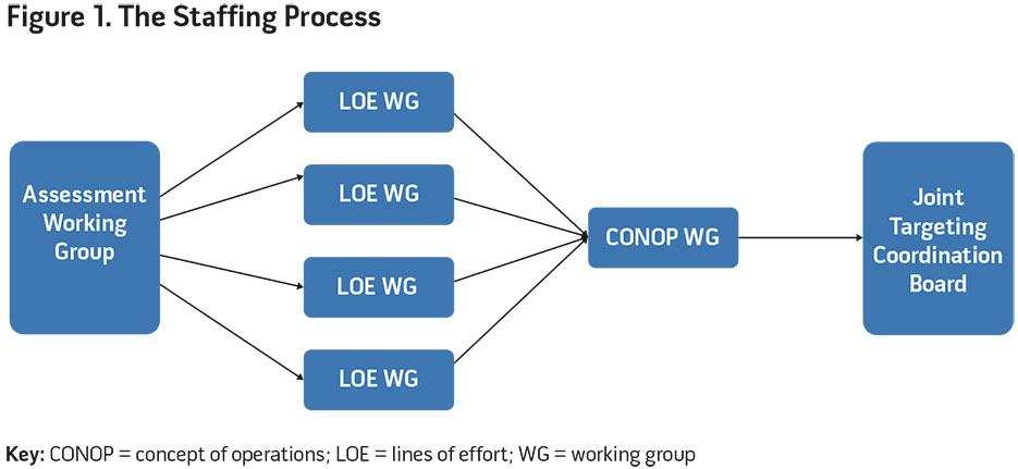 Figure 1. The Staffing Process