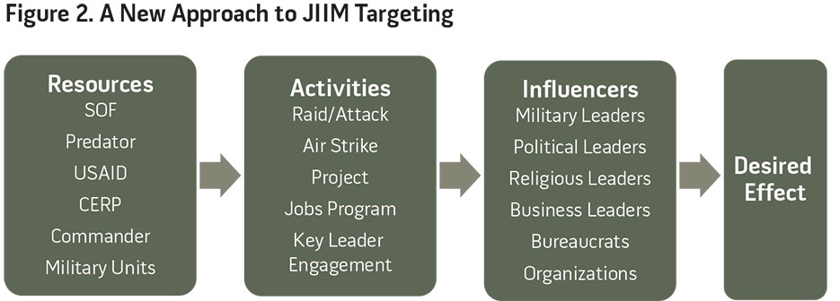 Figure 2. A New Approach to JIIM Targeting