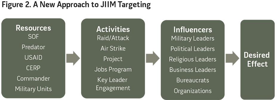 Figure 2. A New Approach to JIIM Targeting