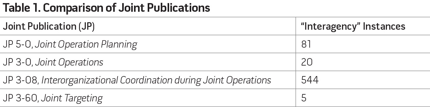 Table 1. Comparison of Joint Publications