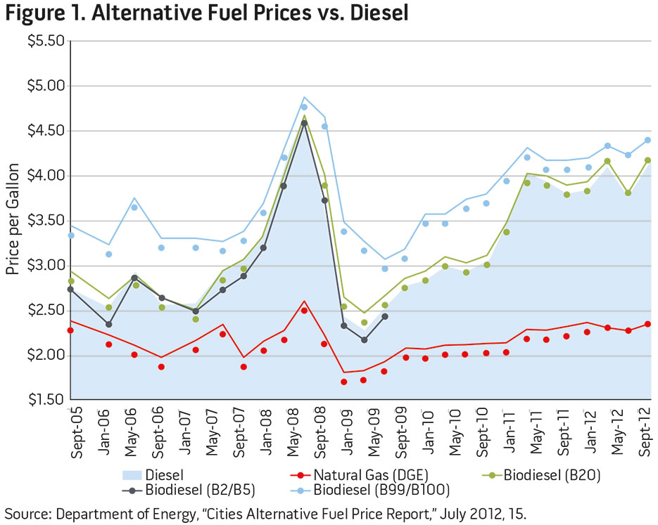 Figure 1. Alternative Fuel Prives vs. Diesel