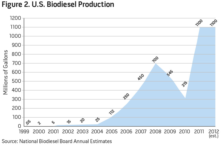 Figure 2. U.S. Biodiesel Production
