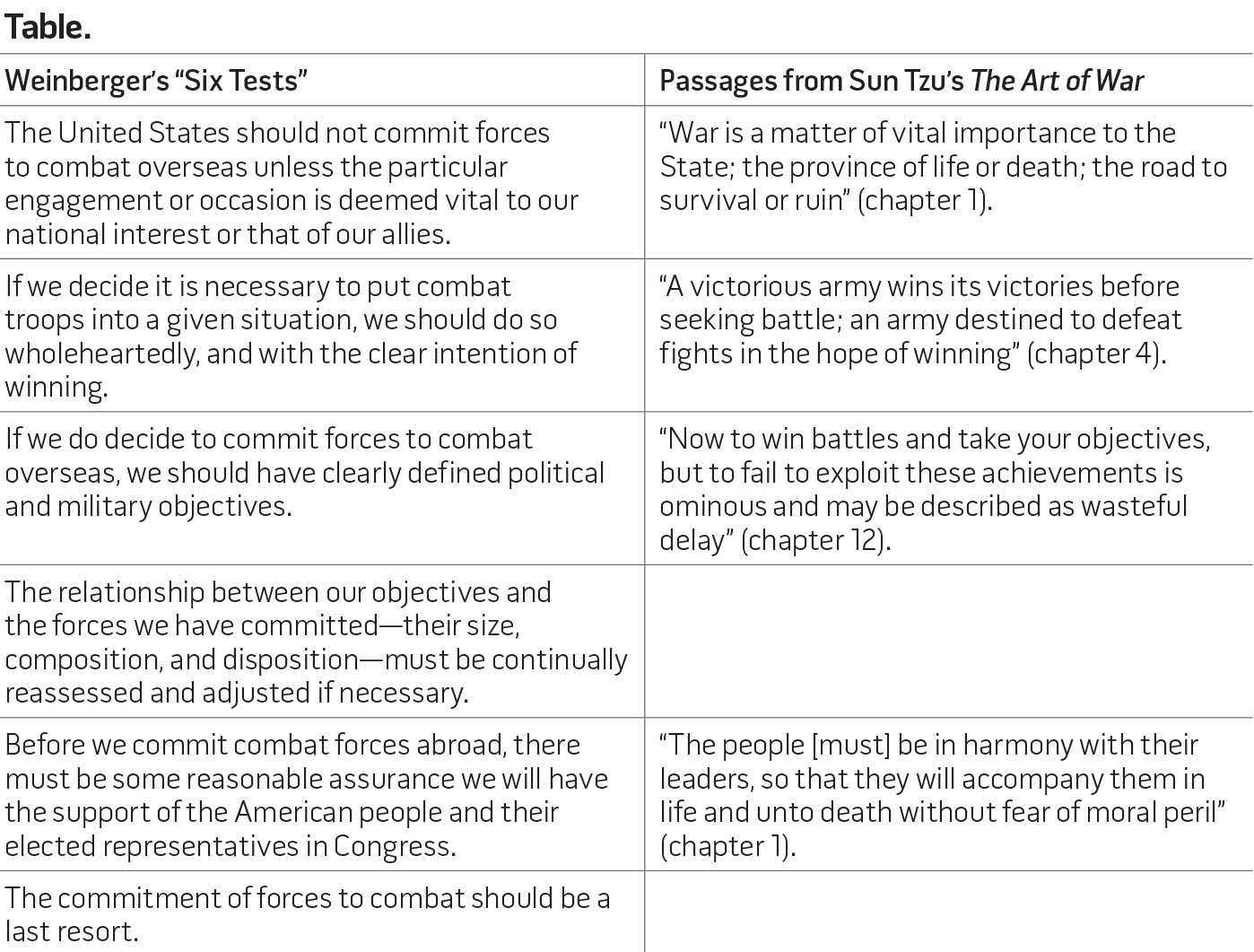 the art of war essay sun tzu in contemporary chinese strategy sun tzu in contemporary chinese strategy > national defense when i was invited by the pla essays in irish
