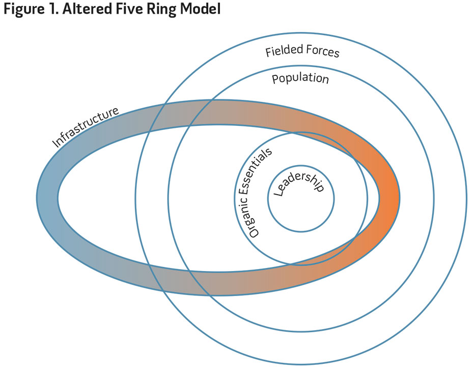 Figure 1. Altered Five Ring Model