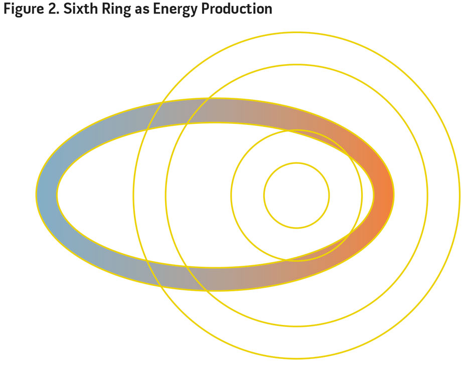 Figure 2. Sixth Ring as Energy Production