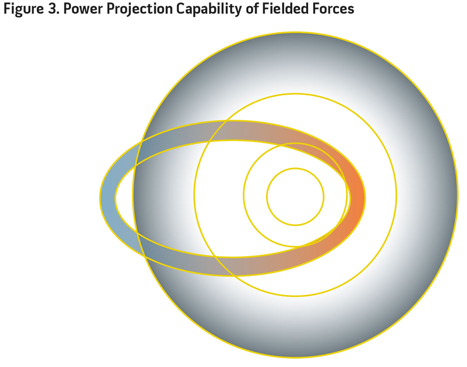 Figure 3. Power Projection Capability of Fielded Forces