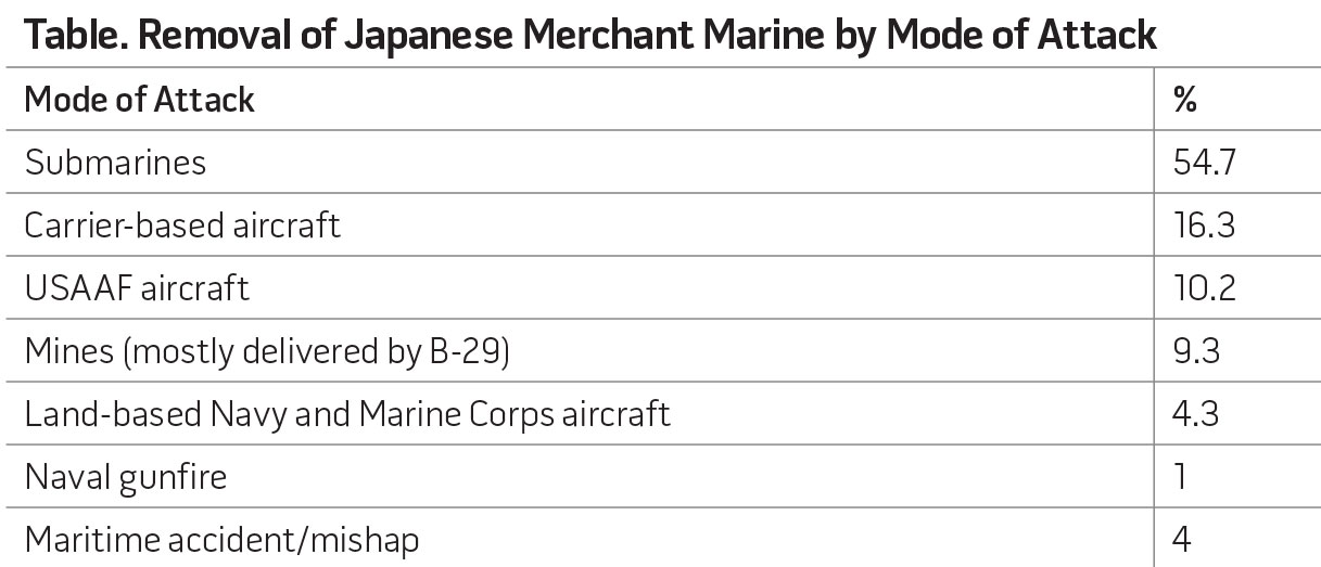 Table. Removal of Japanese Merchant Marine by Mode of Attack