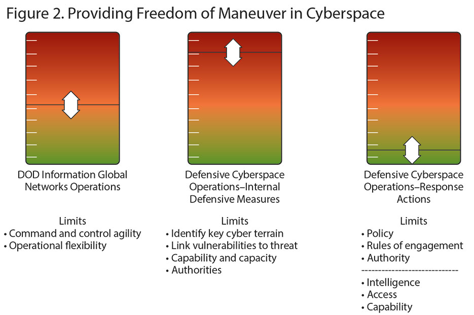 Figure 2. Providing Freedom of Maneuver in Cyberspace