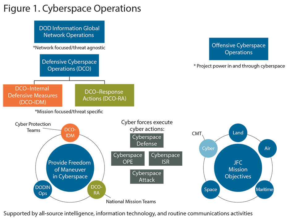Figure 1. Cyberspace Operations