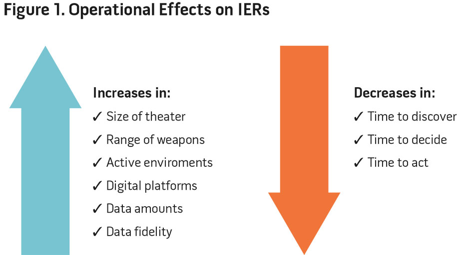 Figure 1. Operational Effects on IERs