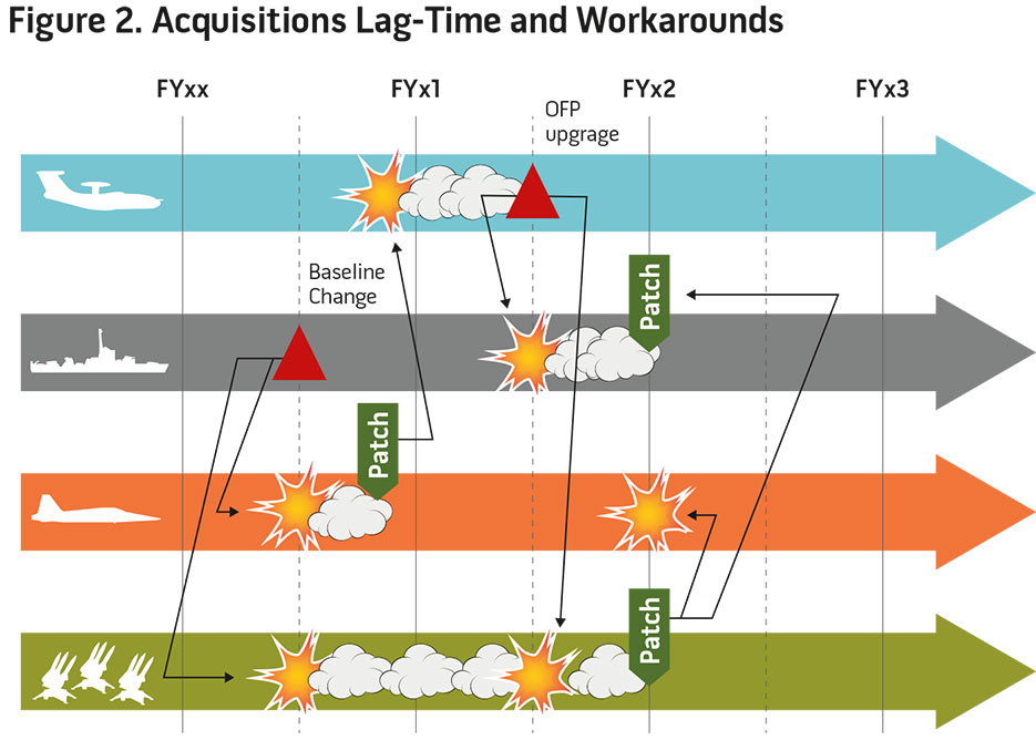 Figure 2. Acquisitions Lag-Time and Workarounds