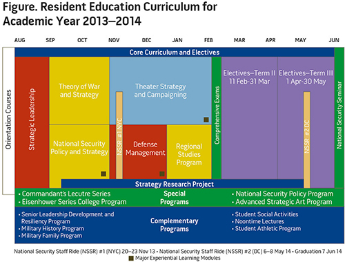 Figure. Resident Education Curriculum for Academic Year 2013-2014