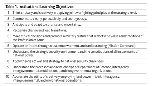 Table 1. Institutional Learning Objectives