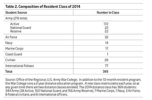Table 2. Composition of Resident Class of 2014