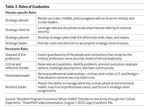 Table 3. Roles of Graduates