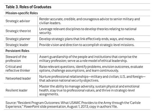 Table 3. Roles of Graduates