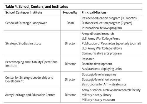 Table 4. School, Centers, and Institutes