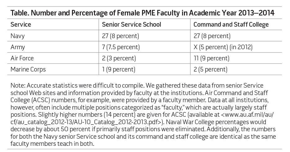 Table. Number and Percentage of Female PME Faculty in Academic Year 2013-2014