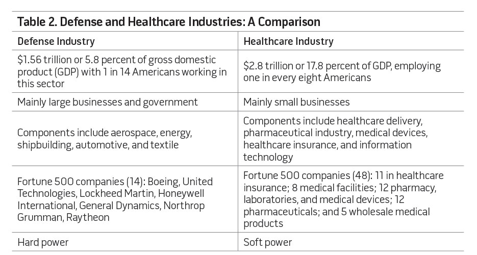 Table 2. Defense and Healthcare Industries: A Comparison