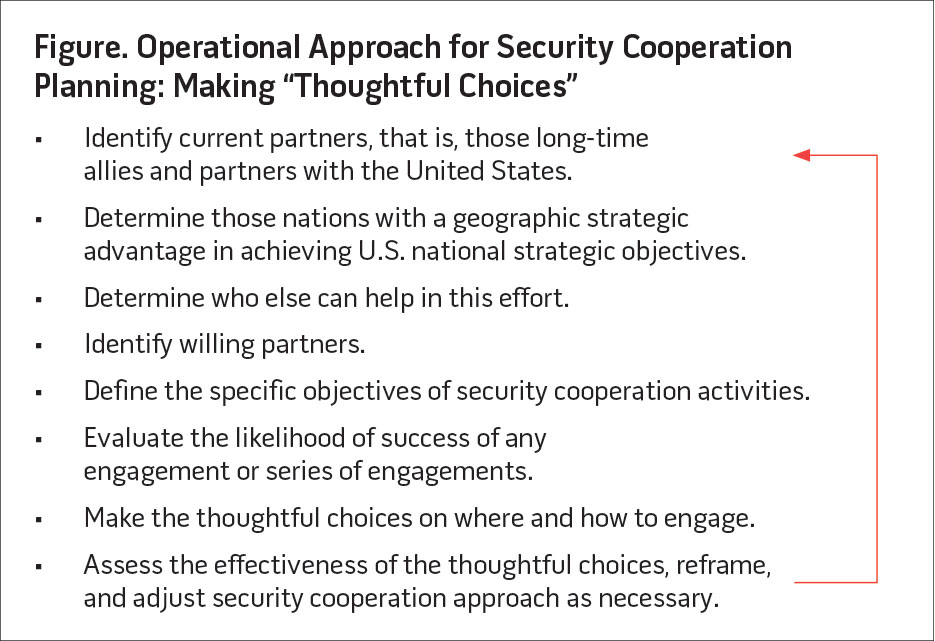 Figure. Operational Approach for Security Cooperation Planning: Making Thoughtful Choices