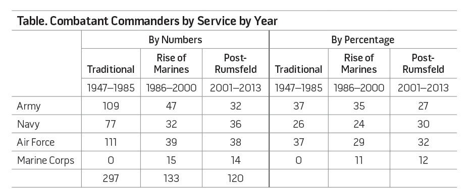 Table. Combatant Commanders by Service by Year