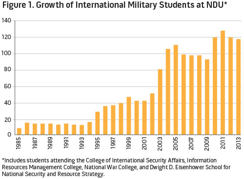 Figure 1. Growth of International Military Students at NDU