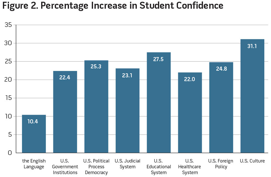 Figure 2. Percentage Increase in Student Confidence