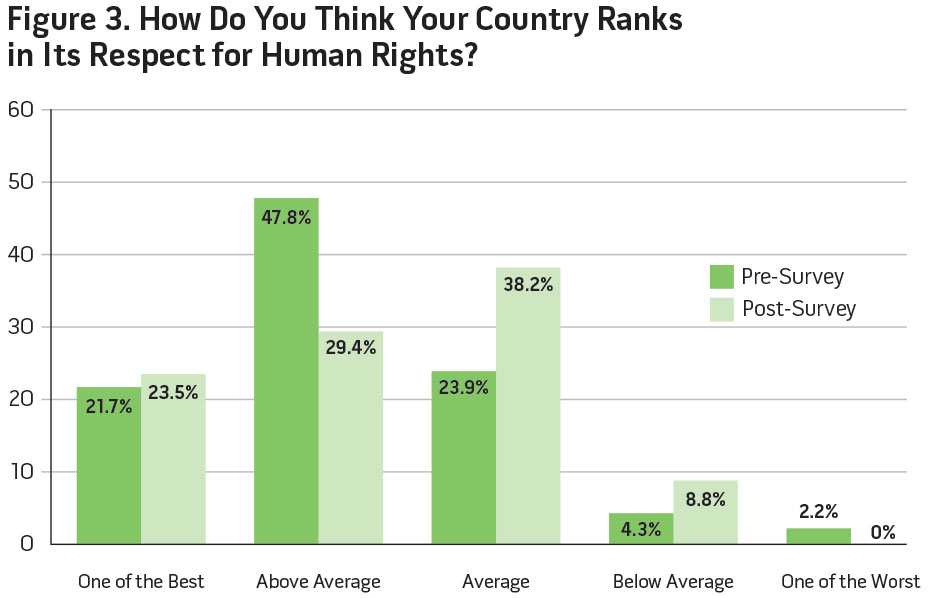 Figure 3. How Do You Think Your Country Ranks in Its Respect for Human Rights