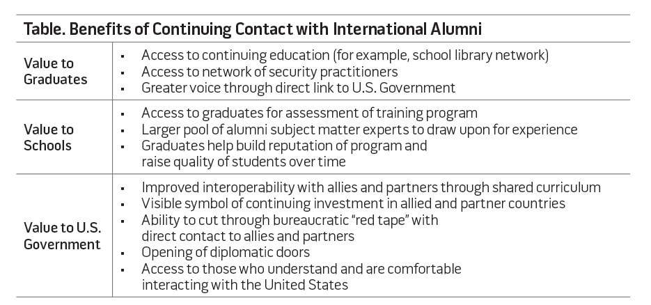 Table. Benefits of Continuing Contact with International Alumni