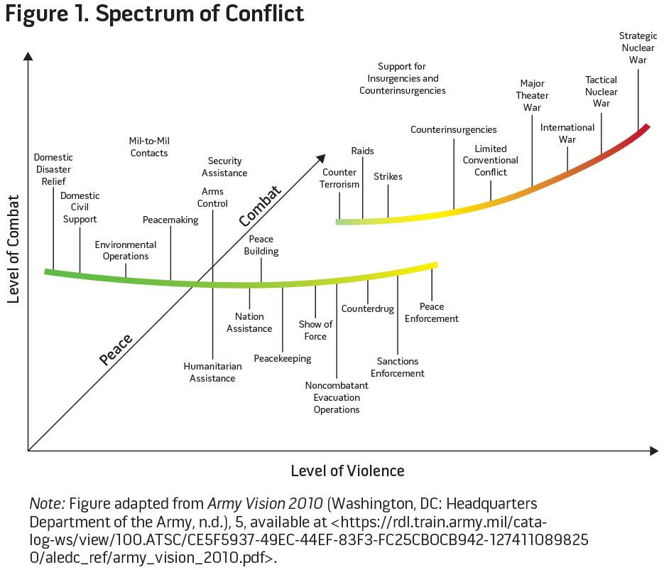 Figure 1. Spectrum of Conflict