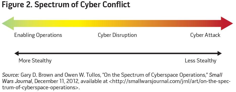 Figure 2. Spectrum of Cyber Conflict