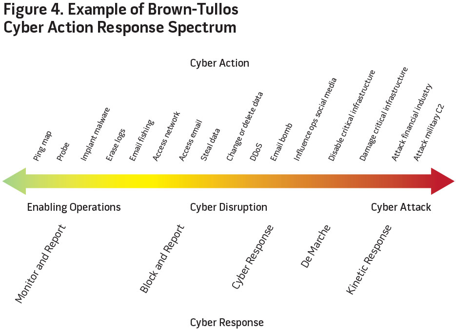 Figure 4. Example of Brown-Tullos Cyber Action Response Spectrum