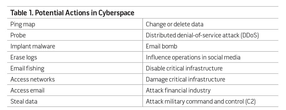 Table 1. Potential Actions in Cyberspace