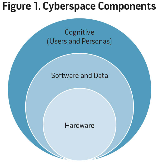 Figure 1. Cyberspace Components
