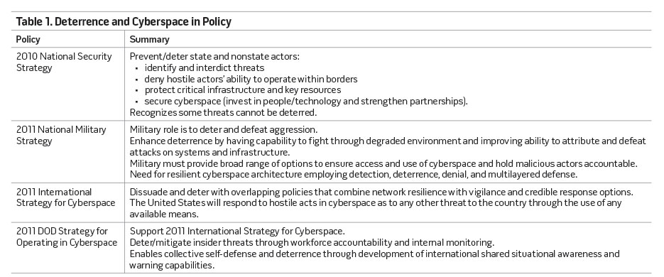 Table 1. Deterrence and Cyberspace in Policy