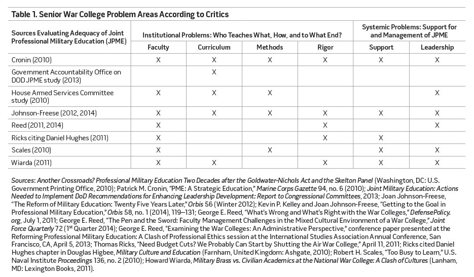 Table 1. Senior War College Problem Areas According to Critics