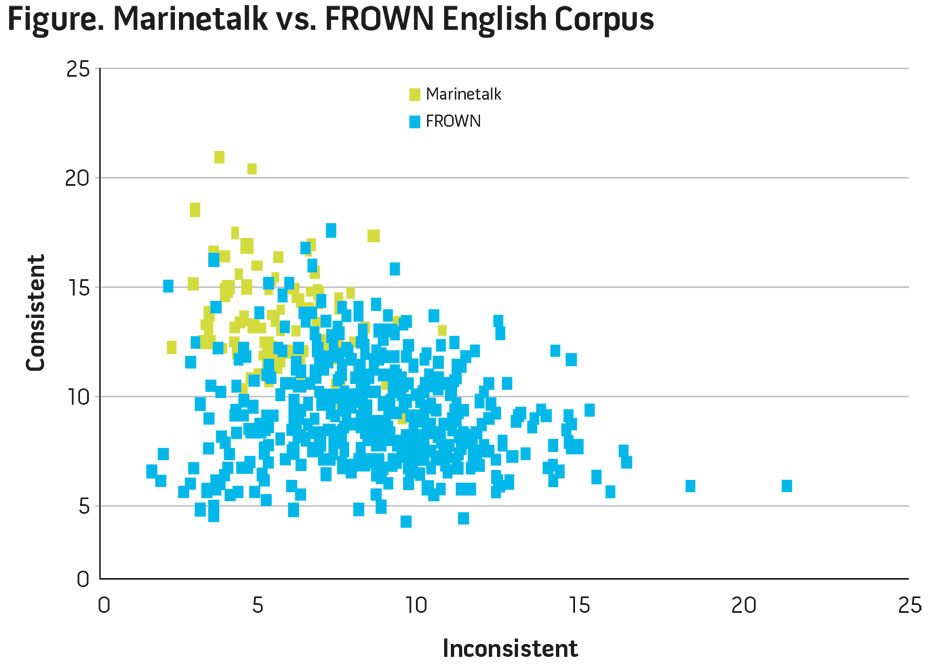 Figure 1. Marinetalk vs. FROWN English Corpus