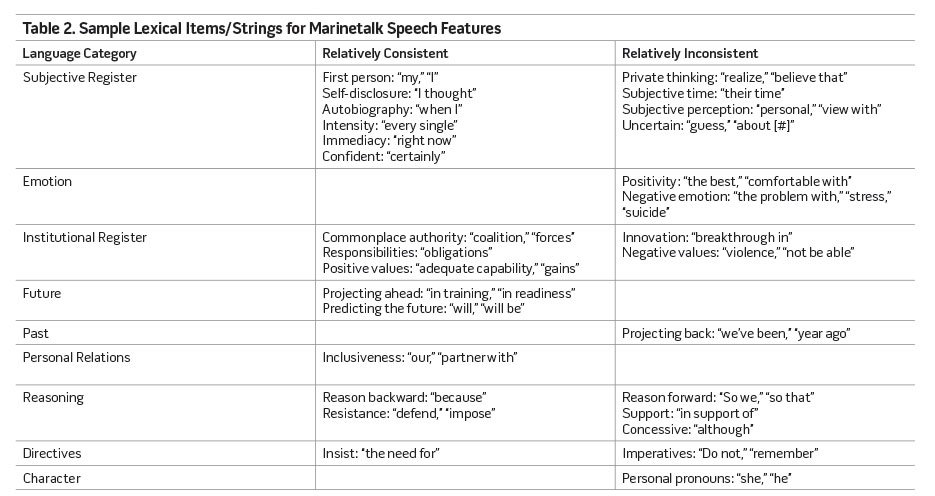 Table 2. Sample Lexical Items/Strings for Marinetalk Speech Features