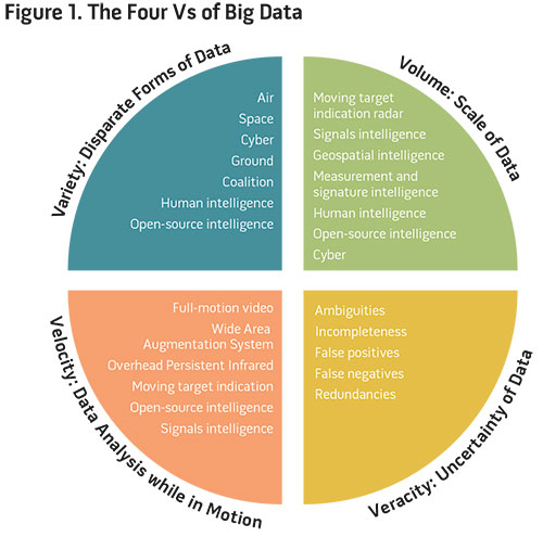 the four v s of big data The four vs of big data in agriculture there are definitely some ways that the agricultural industry is already using data much of the farming industry uses it throughout their processes.