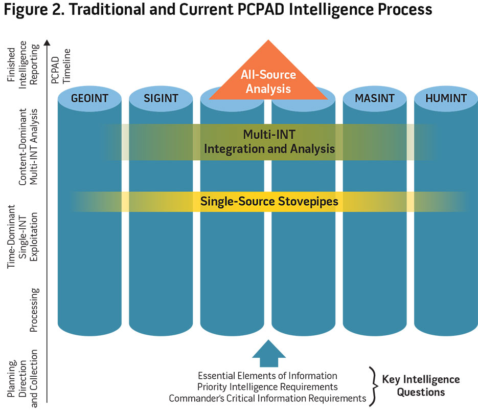 Figure 2. Traditional and Current PCPAD Intelligence Process