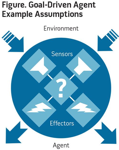 Figure. Goal-Driven Agent Example Assumptions