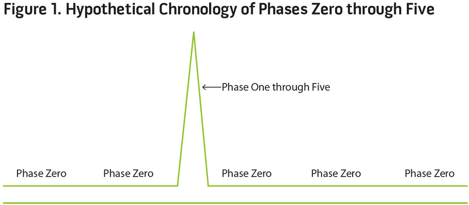 Figure 1. Hypothetical Chronology of Phases Zero Through Five