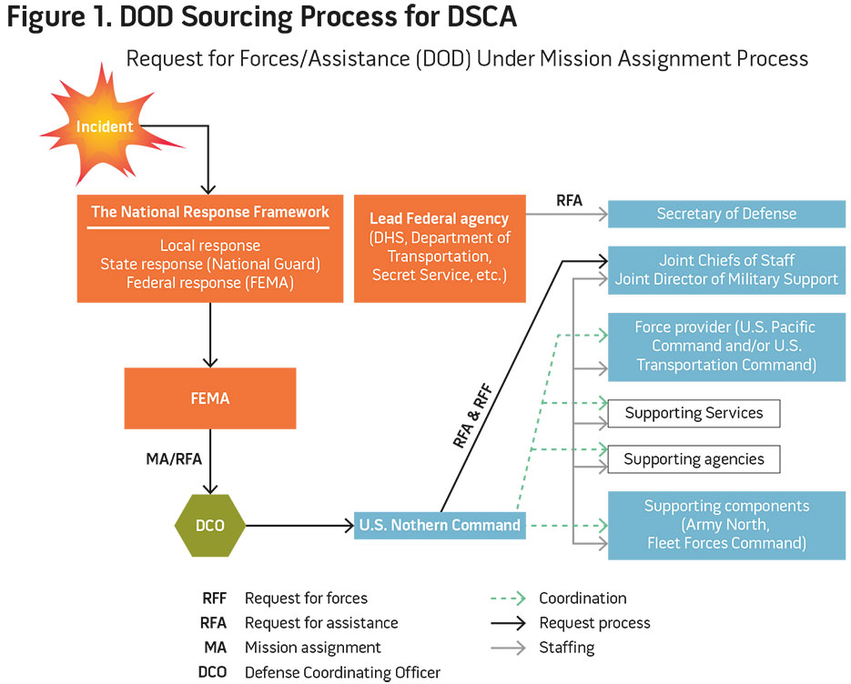Figure 1. DOD Sourcing Process for DSCA