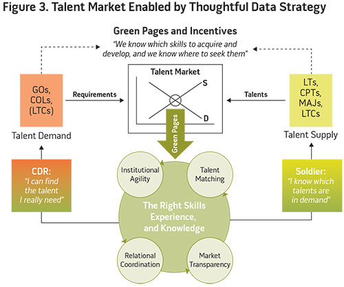 Figure 3. Talent Market Enabled by Thoughtful Data Strategy
