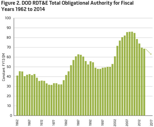 Figure 2. DOD RDT&E Total Obligational Authority for Fiscal Years 1962 to 2014